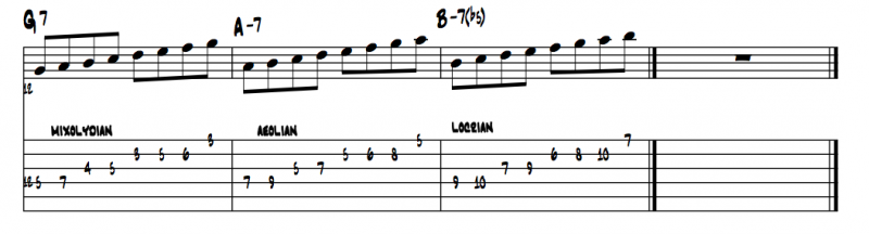 guitar scales exercise 5b